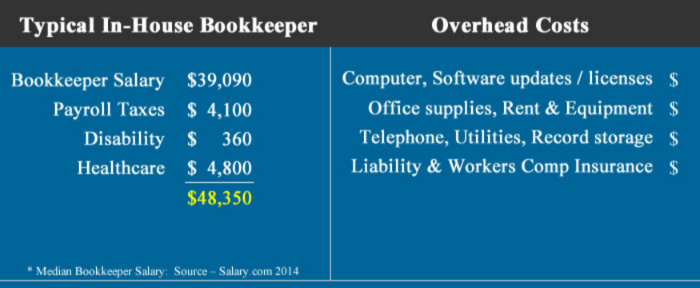 in-house-bookkeeper-salary